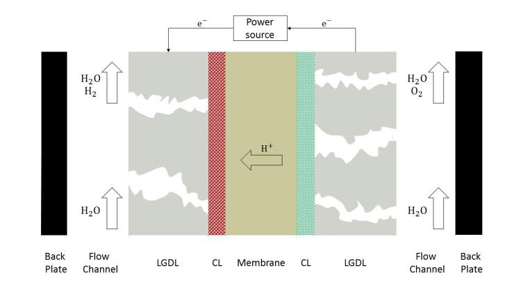 Electrolyser